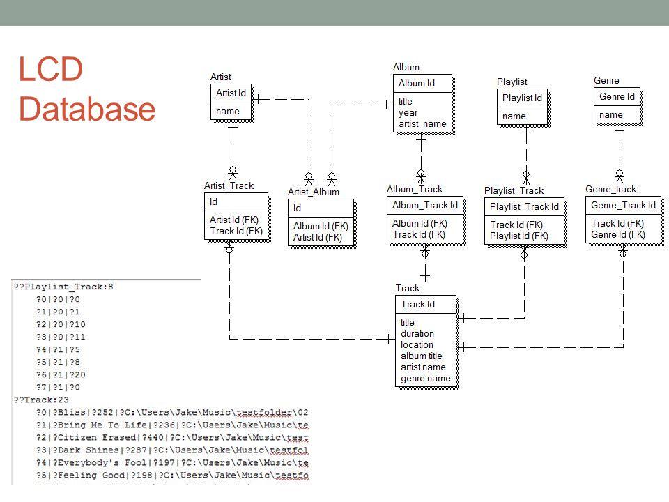 LCD Database