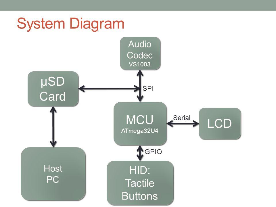 Hardware Description Five Major Components Milled Aluminum Case Atmega32U4 Microcontroller VS1003 Audio Codec 4DSystems µLCD-144 Graphical LCD System Power Management System