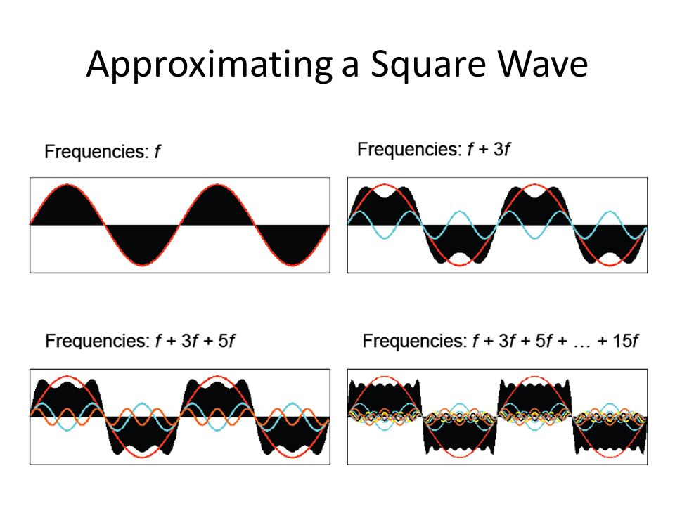 Fast Fourier Transform Efficient algorithm reducing the number of computations required to determine the discrete Fourier Transform of a function from O(n^2) to O(n*log 2 (n)) Has been used in mp3 and JPG compression Ultimately, even the FFT could not compete with the Discrete Cosine Transform, which is the cosine portion of the Fourier Transform, and uses only real values