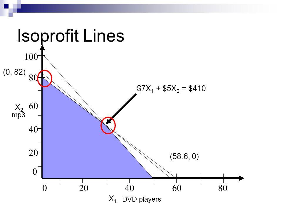 Isoprofit Lines 020406080 80 20 40 60 0 100 DVD players mp3 (0, 82) (58.6, 0) $7X 1 + $5X 2 = $410 X2X2 X1X1