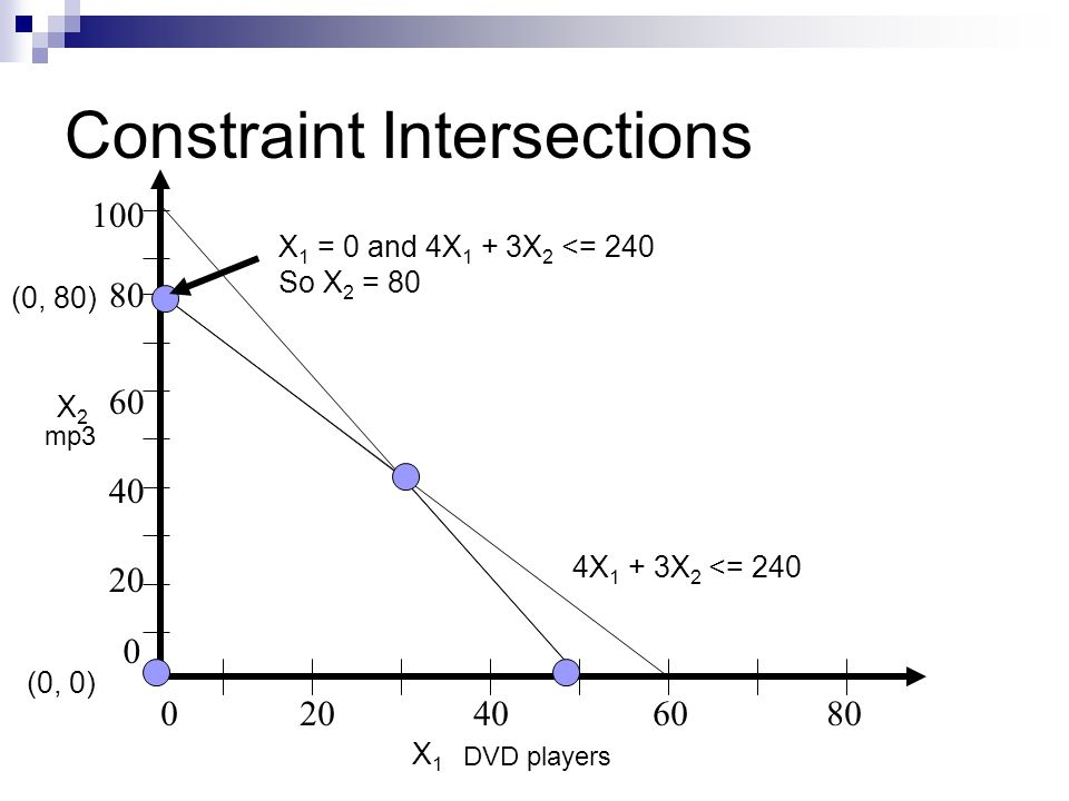 Constraint Intersections 020406080 80 20 40 60 0 100 DVD players mp3 X 1 = 0 and 4X 1 + 3X 2 <= 240 So X 2 = 80 X2X2 X1X1 4X 1 + 3X 2 <= 240 (0, 0) (0, 80)