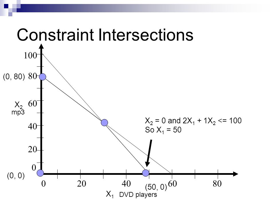 Constraint Intersections 020406080 80 20 40 60 0 100 DVD players mp3 X 2 = 0 and 2X 1 + 1X 2 <= 100 So X 1 = 50 X2X2 X1X1 (0, 0) (0, 80) (50, 0)