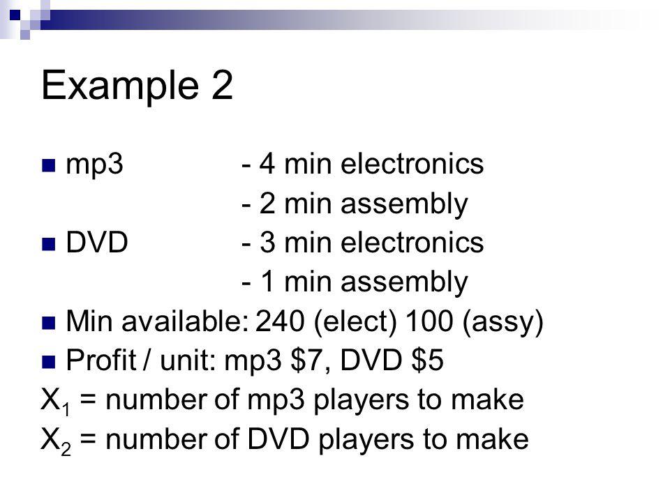 Example 2 mp3- 4 min electronics - 2 min assembly DVD- 3 min electronics - 1 min assembly Min available: 240 (elect) 100 (assy) Profit / unit: mp3 $7,