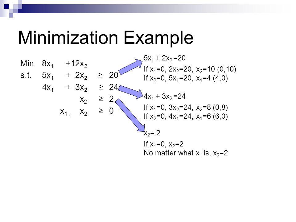 Minimization Example Min8x 1 +12x 2 s.t. 5x 1 +2x 2 ≥20 4x 1 +3x 2 ≥ 24 x 2 ≥ 2 x 1, x 2 ≥ 0 5x 1 + 2x 2 =20 If x 1 =0, 2x 2 =20, x 2 =10 (0,10) If x