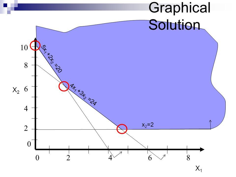 Graphical Solution 0246802468 8 2 4 6 0 10 5x 1 +2x 2 =20 X2X2 X1X1 4x 1 +3x 2 =24 x 2 =2