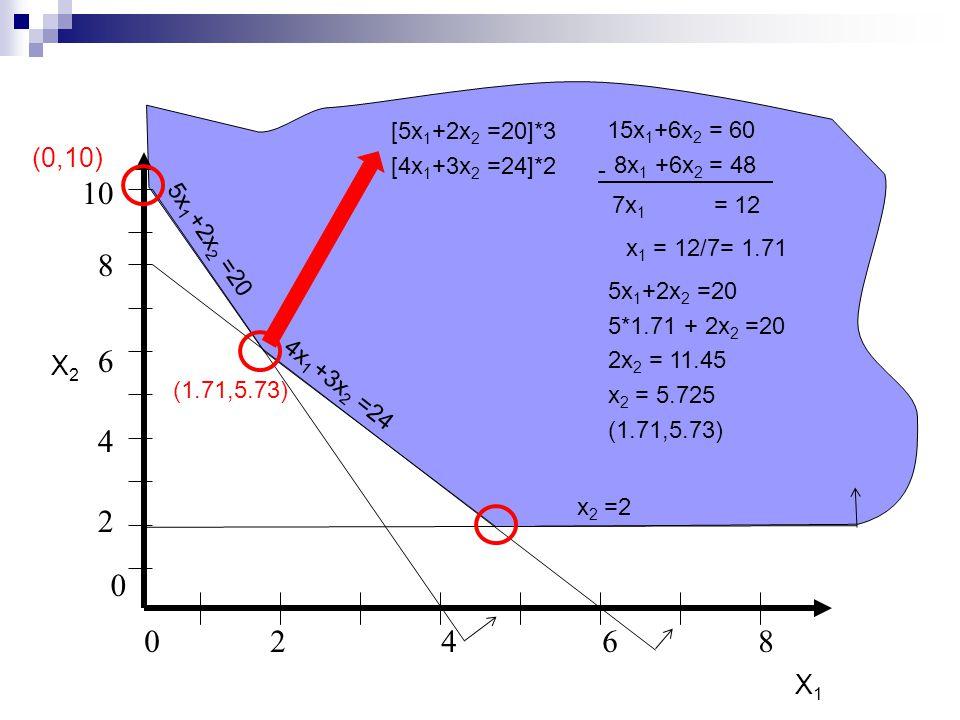 0246802468 8 2 4 6 0 10 5x 1 +2x 2 =20 X2X2 X1X1 4x 1 +3x 2 =24 x 2 =2 (0,10) [5x 1 +2x 2 =20]*3 [4x 1 +3x 2 =24]*2 15x 1 +6x 2 = 60 8x 1 +6x 2 = 48 -