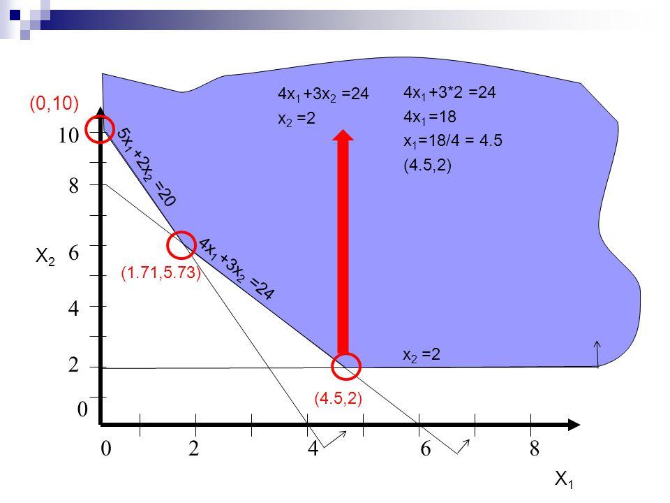 0246802468 8 2 4 6 0 10 5x 1 +2x 2 =20 X2X2 X1X1 4x 1 +3x 2 =24 x 2 =2 (0,10) (1.71,5.73) 4x 1 +3x 2 =24 x 2 =2 4x 1 +3*2 =24 4x 1 =18 x 1 =18/4 = 4.5 (4.5,2)