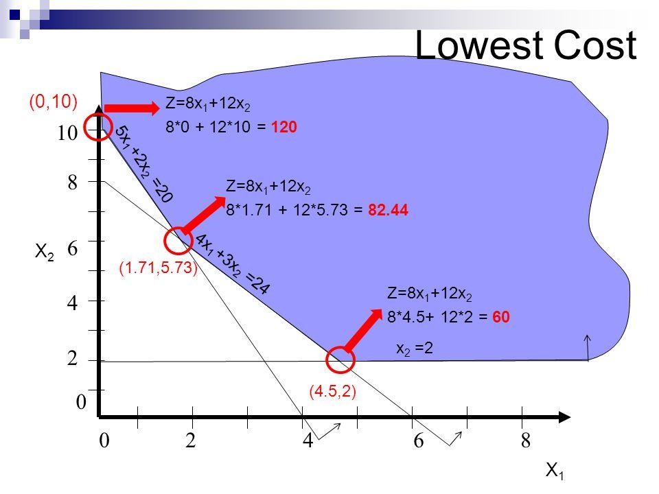 0246802468 8 2 4 6 0 10 5x 1 +2x 2 =20 X2X2 X1X1 4x 1 +3x 2 =24 x 2 =2 (0,10) (1.71,5.73) Z=8x 1 +12x 2 8*0 + 12*10 = 120 (4.5,2) Z=8x 1 +12x 2 8*1.71