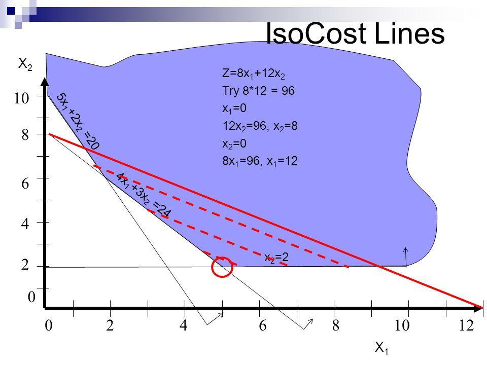 IsoCost Lines 0246810 12 8 2 4 6 0 10 5x 1 +2x 2 =20 X2X2 X1X1 4x 1 +3x 2 =24 x 2 =2 Z=8x 1 +12x 2 Try 8*12 = 96 x 1 =0 12x 2 =96, x 2 =8 x 2 =0 8x 1