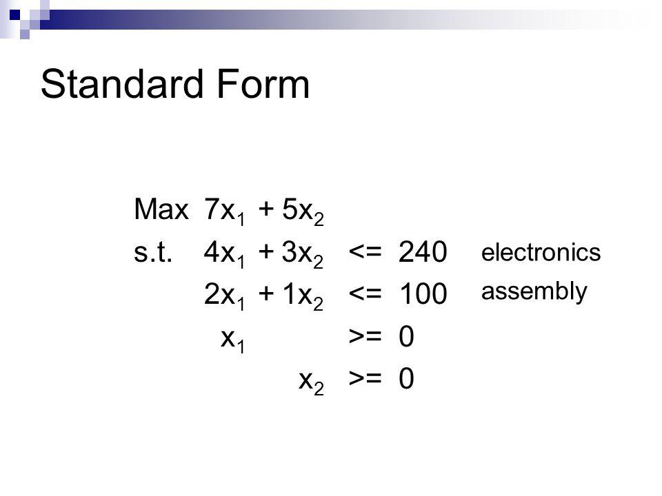 Standard Form Max7x 1 +5x 2 s.t. 4x 1 +3x 2 <=240 2x 1 +1x 2 <=100 x 1 >=0 x 2 >=0 electronics assembly
