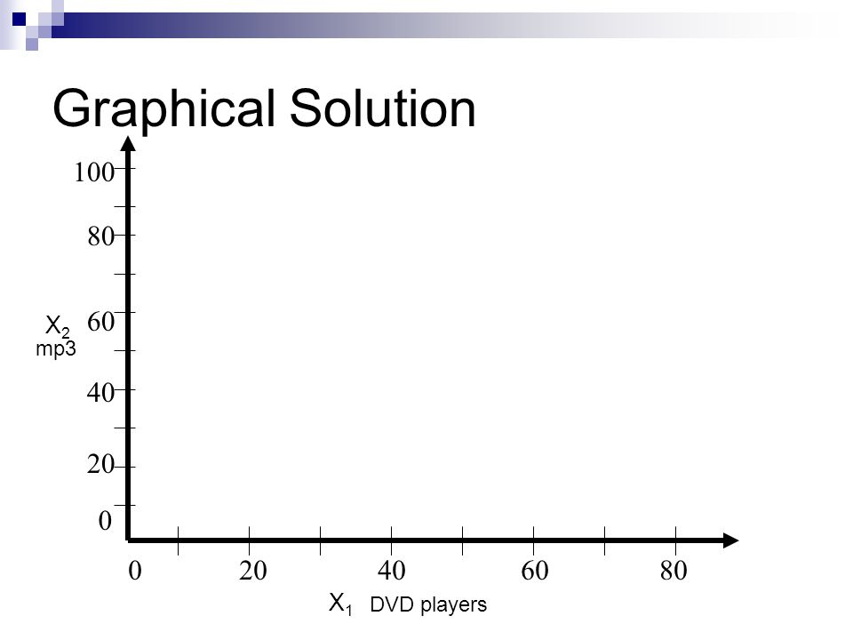 Graphical Solution 020406080 80 20 40 60 0 100 DVD players mp3 X 1 = 0, X 2 = 80 X 1 = 60, X 2 = 0 Electronics Constraint X2X2 X1X1 4x 1 + 3x 2 <=240 x 1 =0, x 2 =80 x 2 =0, x 1 =60