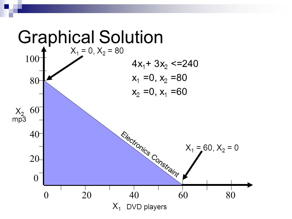 Summary Method for solving a two-variable problem graphically 1.