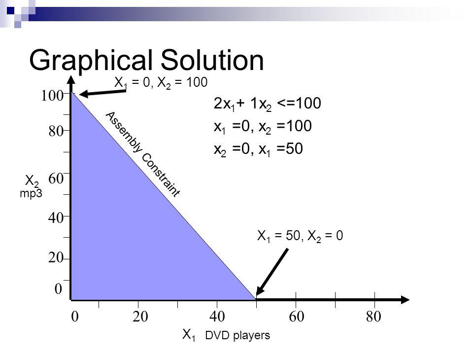 Graphical Solution 020406080 80 20 40 60 0 100 DVD players mp3 X 1 = 0, X 2 = 100 X 1 = 50, X 2 = 0 Assembly Constraint X2X2 X1X1 2x 1 + 1x 2 <=100 x 1 =0, x 2 =100 x 2 =0, x 1 =50