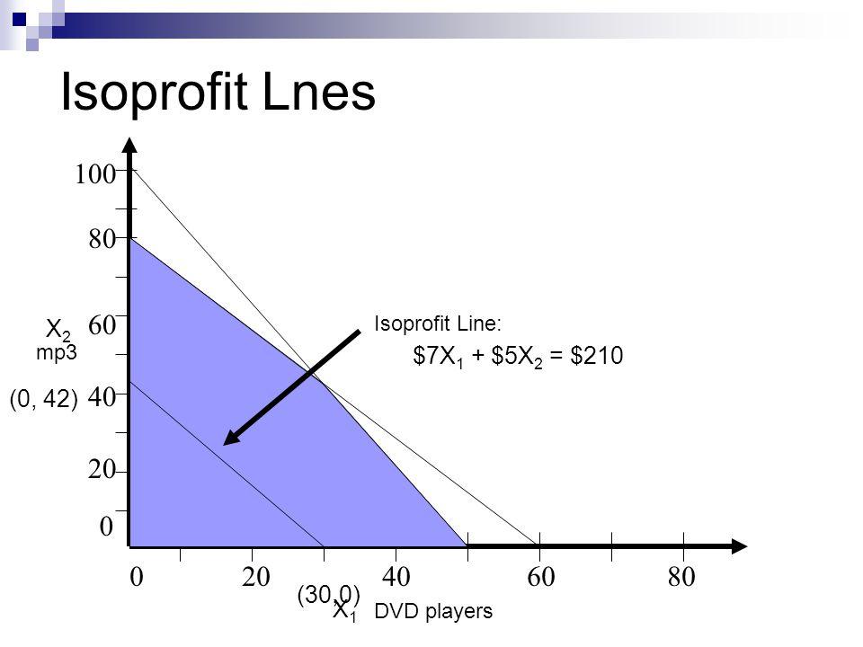 020406080 80 20 40 60 0 100 DVD players mp3 Isoprofit Line: $7X 1 + $5X 2 = $210 (0, 42) (30,0) Isoprofit Lnes X2X2 X1X1