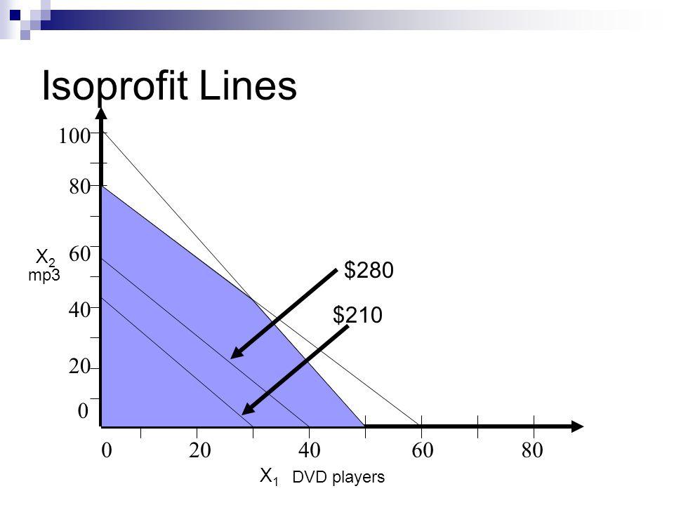 Isoprofit Lines 020406080 80 20 40 60 0 100 DVD players mp3 $210 $280 X2X2 X1X1