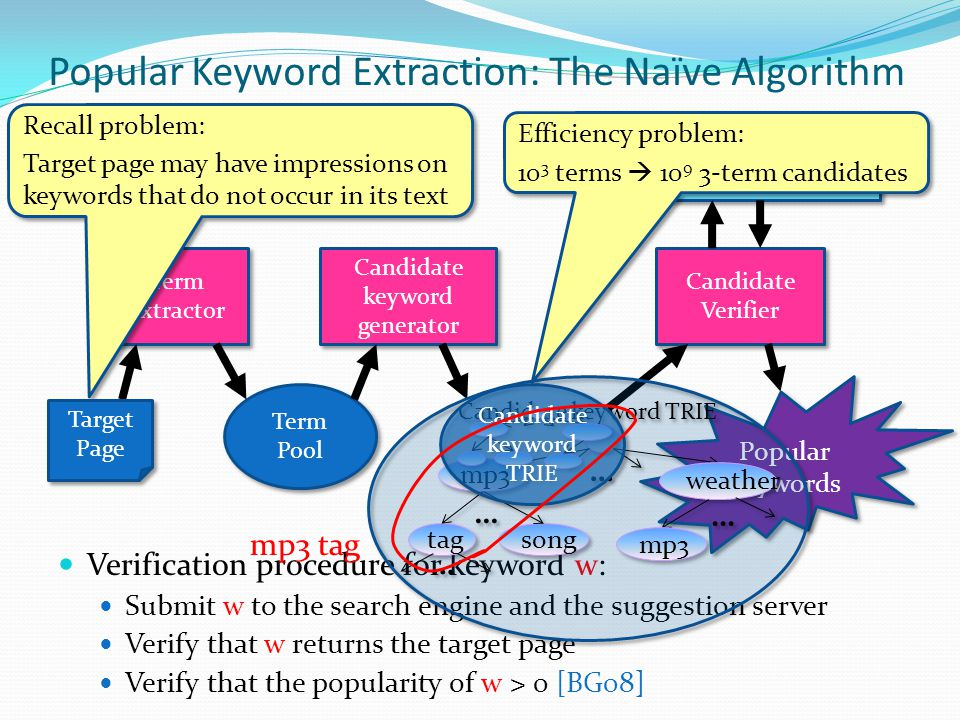 Popular Keyword Extraction: The Naïve Algorithm Verification procedure for keyword w: Submit w to the search engine and the suggestion server Verify that w returns the target page Verify that the popularity of w > 0 [BG08] Candidate Verifier Term Extractor Term Pool Candidate keyword generator Popular Keywords Recall problem: Target page may have impressions on keywords that do not occur in its text Recall problem: Target page may have impressions on keywords that do not occur in its text Efficiency problem: 10 3 terms  10 9 3-term candidates Efficiency problem: 10 3 terms  10 9 3-term candidates Target Page mp3 tag