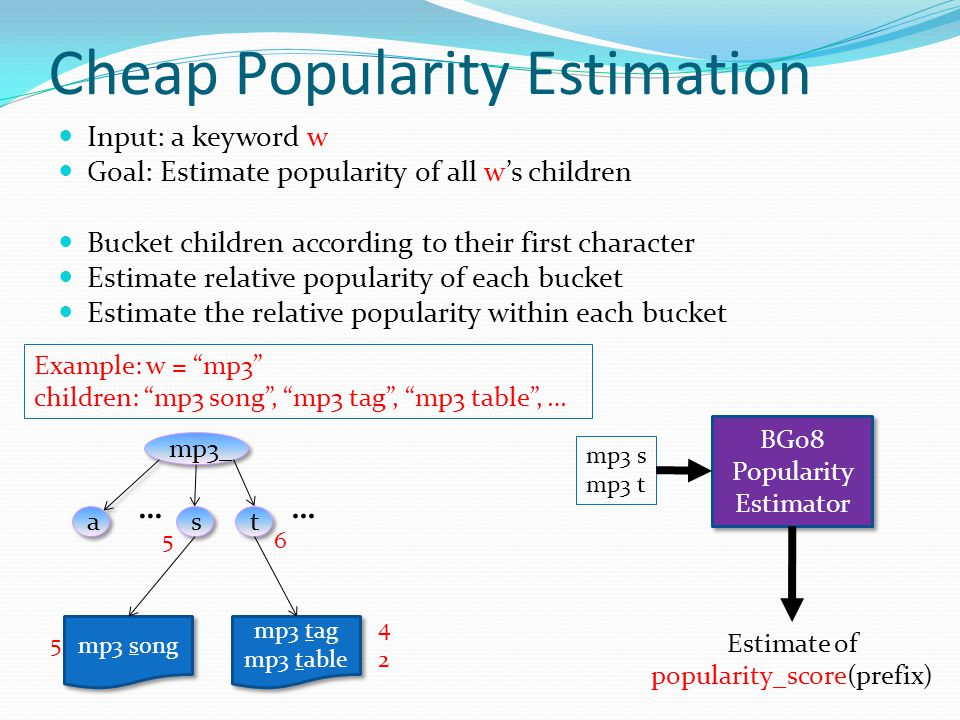 Cheap Popularity Estimation Input: a keyword w Goal: Estimate popularity of all w's children Bucket children according to their first character Estimate relative popularity of each bucket Estimate the relative popularity within each bucket Estimate of popularity_score(prefix) BG08 Popularity Estimator … s s t t mp3 song mp3 tag mp3 table mp3 tag mp3 table … 5 6 2 4 5 mp3 s mp3 t Example: w = mp3 children: mp3 song , mp3 tag , mp3 table , …