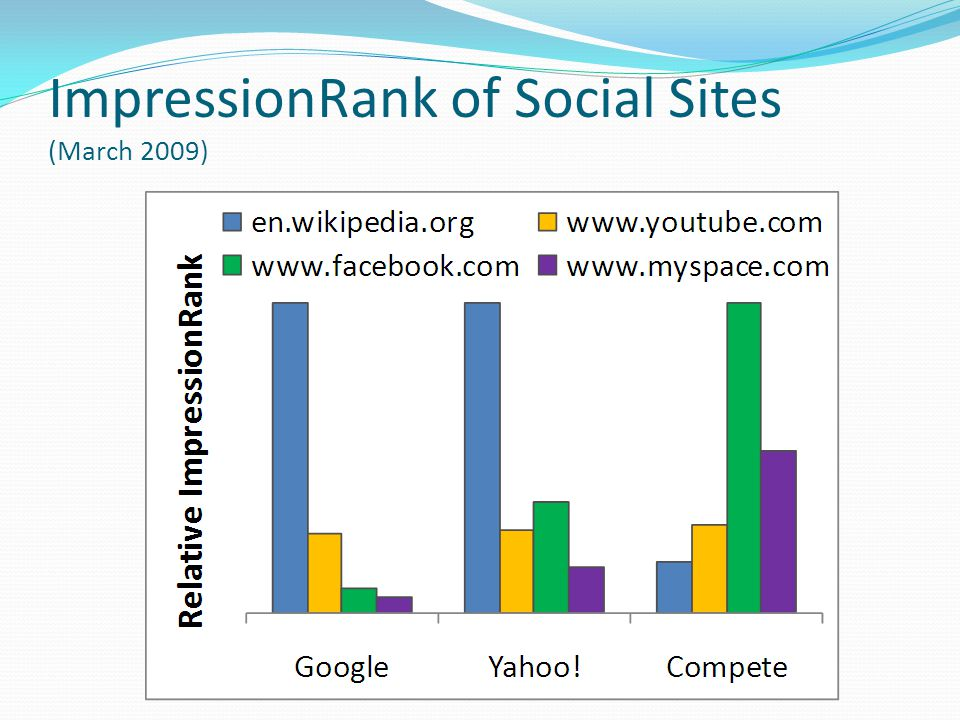 ImpressionRank of Social Sites (March 2009)