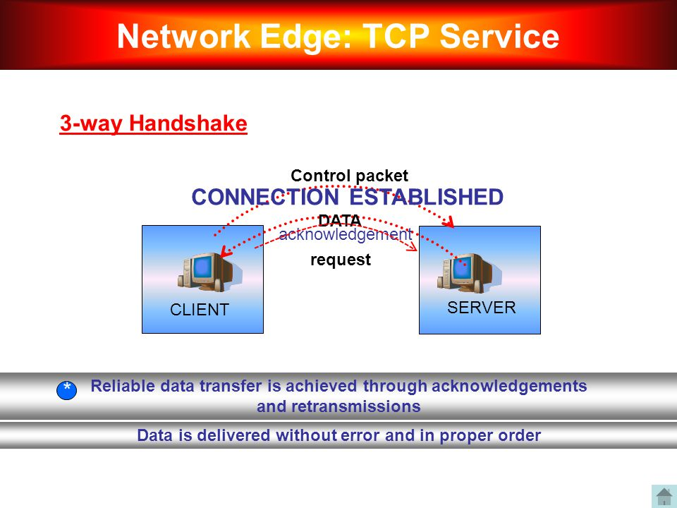 3-way Handshake Network Edge: TCP Service Control packet CLIENT SERVER acknowledgement CONNECTION ESTABLISHED DATA Reliable data transfer is achieved