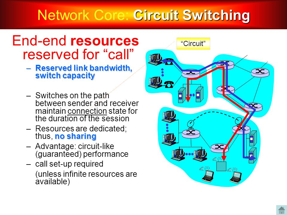 """End-end resources reserved for """"call"""" –Reserved link bandwidth, switch capacity –Switches on the path between sender and receiver maintain connection"""