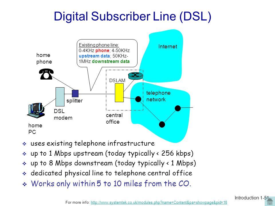 telephone network DSL modem home PC home phone Internet DSLAM Existing phone line: 0-4KHz phone; 4-50KHz upstream data; 50KHz- 1MHz downstream data sp