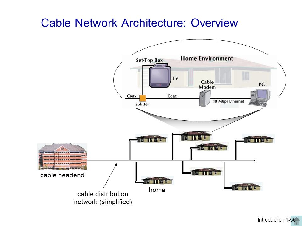 home cable headend cable distribution network (simplified) Introduction 1-56