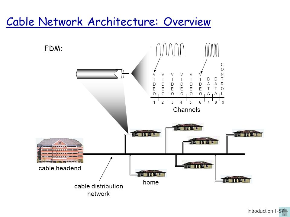home cable headend cable distribution network Channels VIDEOVIDEO VIDEOVIDEO VIDEOVIDEO VIDEOVIDEO VIDEOVIDEO VIDEOVIDEO DATADATA DATADATA CONTROLCONT