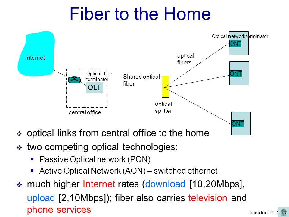 ONT OLT central office optical splitter ONT Shared optical fiber optical fibers Internet Fiber to the Home  optical links from central office to the