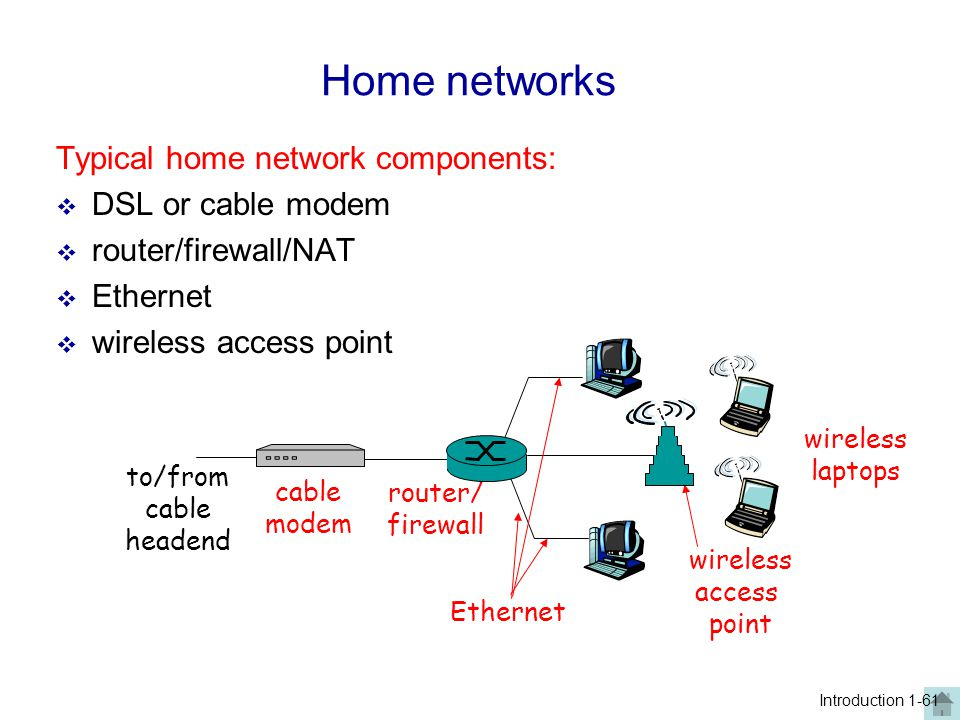 Home networks Typical home network components:  DSL or cable modem  router/firewall/NAT  Ethernet  wireless access point wireless access point wir
