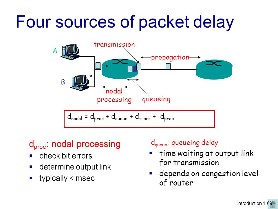 Four sources of packet delay d proc : nodal processing  check bit errors  determine output link  typically < msec A B propagation transmission noda