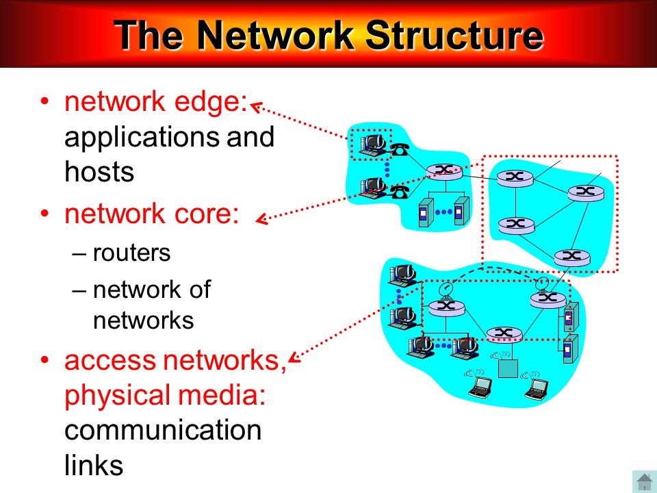 network edge: applications and hosts network core: –routers –network of networks access networks, physical media: communication links The Network Stru