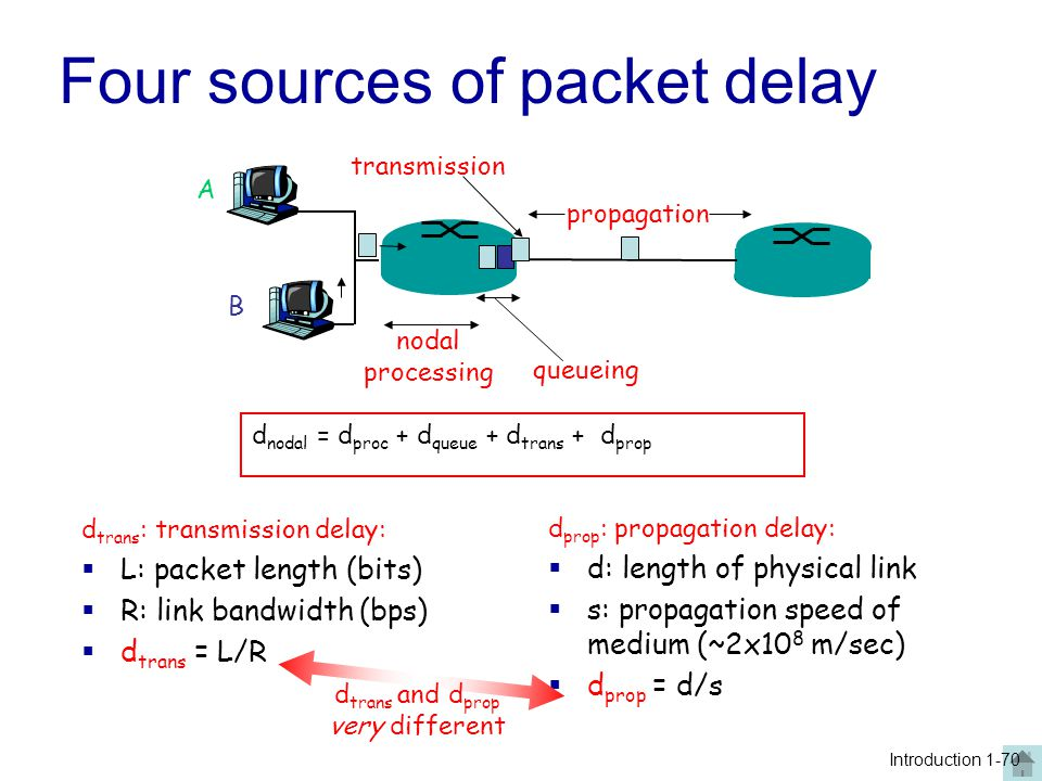 R=link bandwidth (bits/sec) L=packet length (bits) a=average packet arrival rate (packets/sec) traffic intensity = La/R  La/R ~ 0: average queueing delay small  La/R -> 1: delays become large  La/R > 1: more work arriving than can be serviced, average delay infinite.