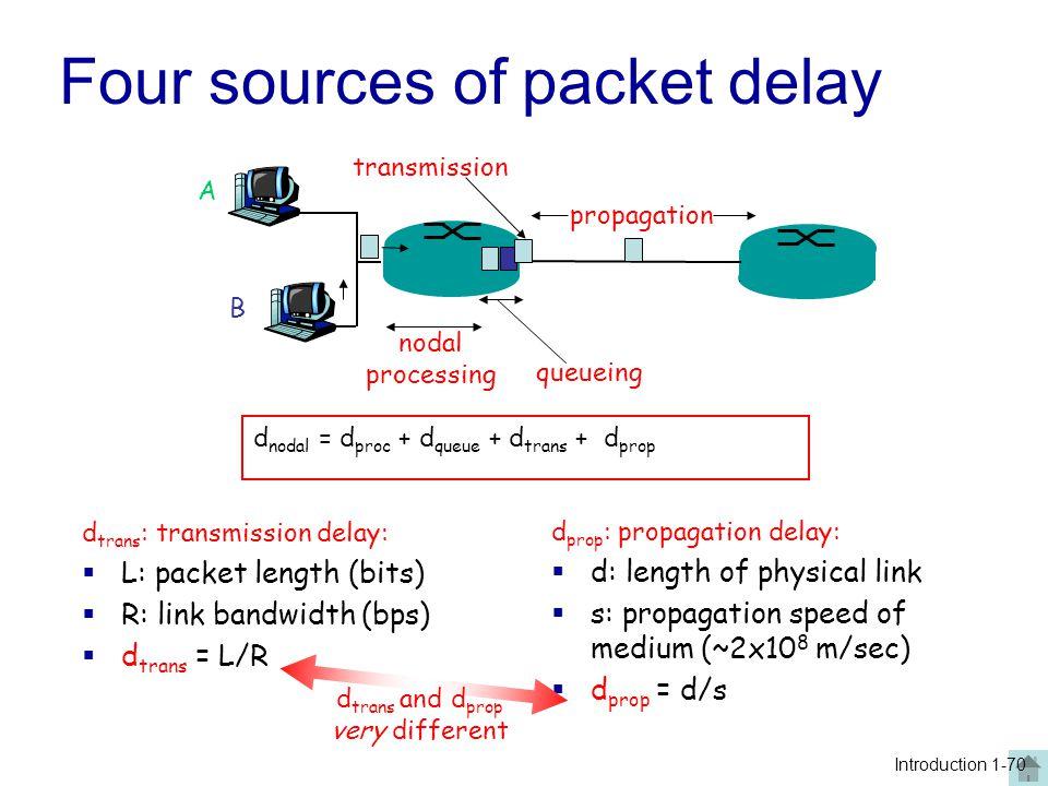 Four sources of packet delay A B propagation transmission nodal processing queueing Introduction 1-70 d nodal = d proc + d queue + d trans + d prop d