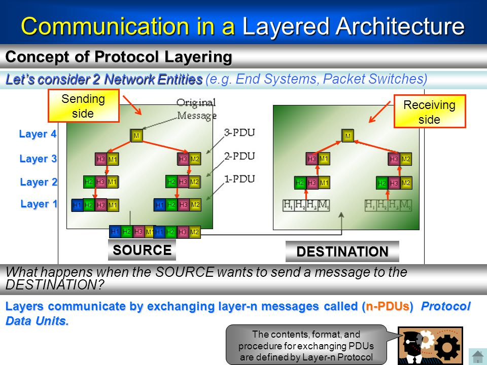 Communication in a Layered Architecture SOURCE DESTINATION Let's consider 2 Network Entities Let's consider 2 Network Entities (e.g. End Systems, Pack
