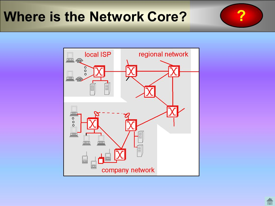 Where is the Network Core? ?