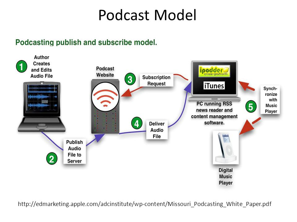 Podcast Model http://edmarketing.apple.com/adcinstitute/wp-content/Missouri_Podcasting_White_Paper.pdf