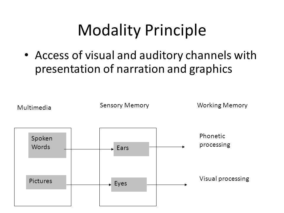 Modality Principle Access of visual and auditory channels with presentation of narration and graphics Spoken Words Pictures Ears Eyes Multimedia Sensory MemoryWorking Memory Phonetic processing Visual processing