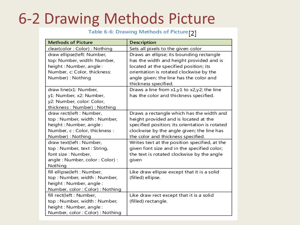 6-2 Drawing Methods Picture [2]