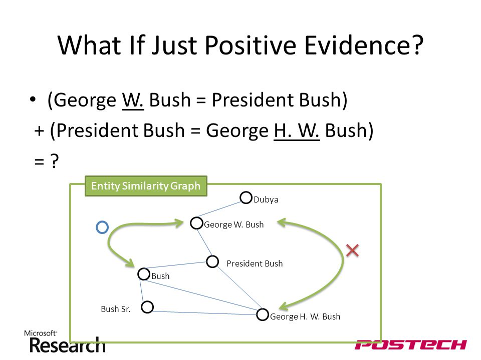 What If Just Positive Evidence. (George W. Bush = President Bush) + (President Bush = George H.