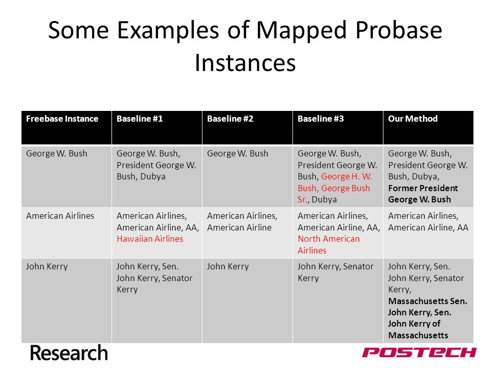 Some Examples of Mapped Probase Instances Freebase InstanceBaseline #1Baseline #2Baseline #3Our Method George W.