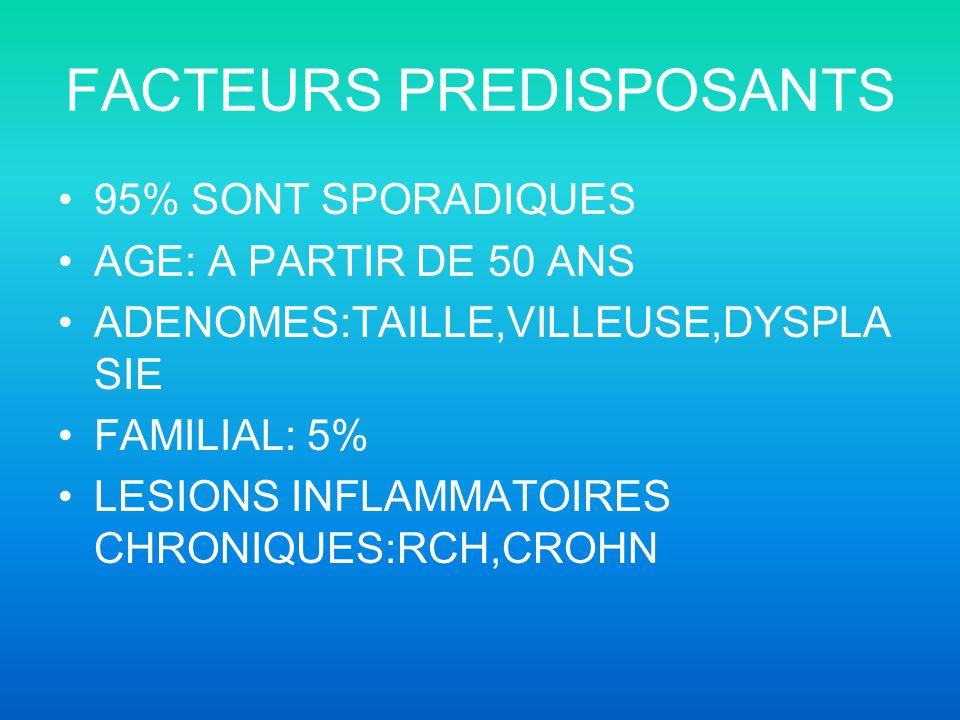 FACTEURS PREDISPOSANTS 95% SONT SPORADIQUES AGE: A PARTIR DE 50 ANS ADENOMES:TAILLE,VILLEUSE,DYSPLA SIE FAMILIAL: 5% LESIONS INFLAMMATOIRES CHRONIQUES:RCH,CROHN
