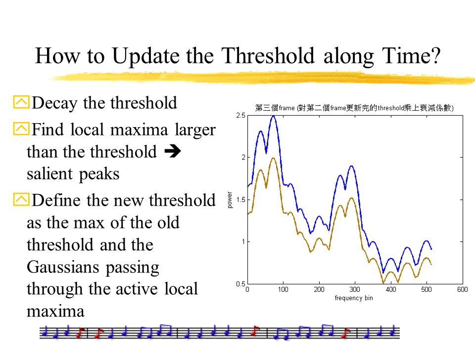How to Update the Threshold along Time? yDecay the threshold yFind local maxima larger than the threshold  salient peaks yDefine the new threshold as