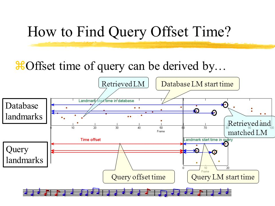 How to Find Query Offset Time? zOffset time of query can be derived by… Database landmarks Query landmarks Database LM start time Query LM start timeQ