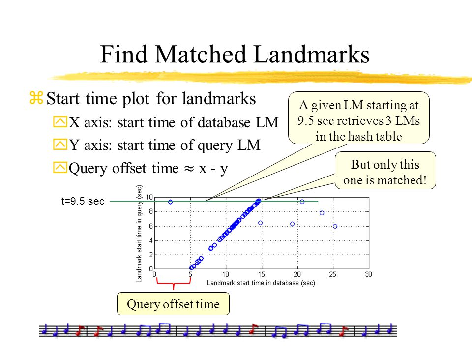 Find Matched Landmarks Query offset time A given LM starting at 9.5 sec retrieves 3 LMs in the hash table But only this one is matched! t=9.5 sec