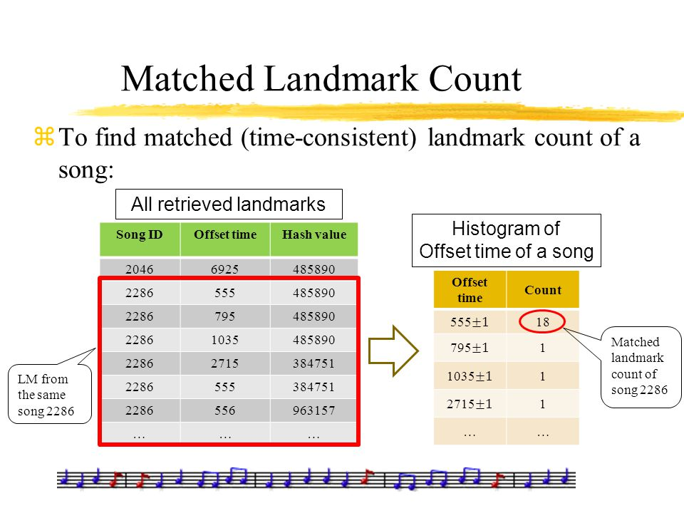 Matched Landmark Count zTo find matched (time-consistent) landmark count of a song: Song IDOffset timeHash value 20466925485890 2286555485890 22867954