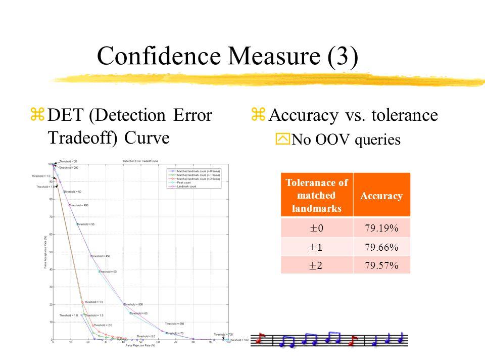Confidence Measure (3) zDET (Detection Error Tradeoff) Curve zAccuracy vs. tolerance yNo OOV queries Toleranace of matched landmarks Accuracy 79.19% 7