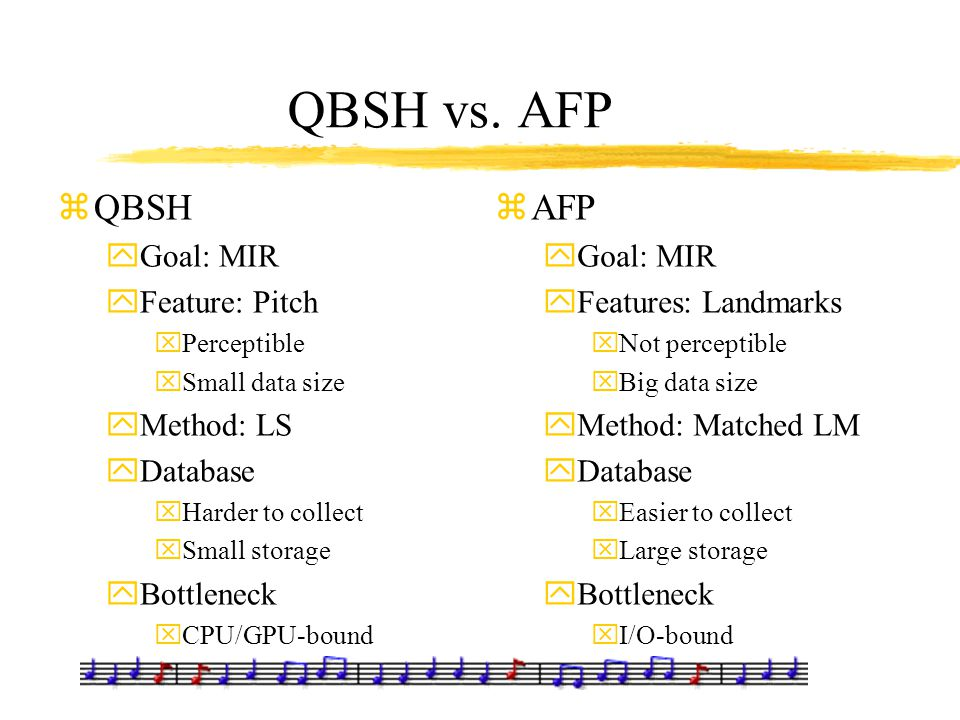 QBSH vs. AFP zQBSH yGoal: MIR yFeature: Pitch xPerceptible xSmall data size yMethod: LS yDatabase xHarder to collect xSmall storage yBottleneck xCPU/G