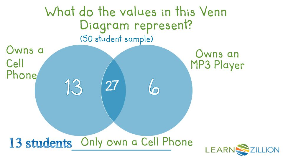 (50 student sample) Owns a Cell Phone Owns an MP3 Player 27 What do the values in this Venn Diagram represent? Only own a Cell Phone