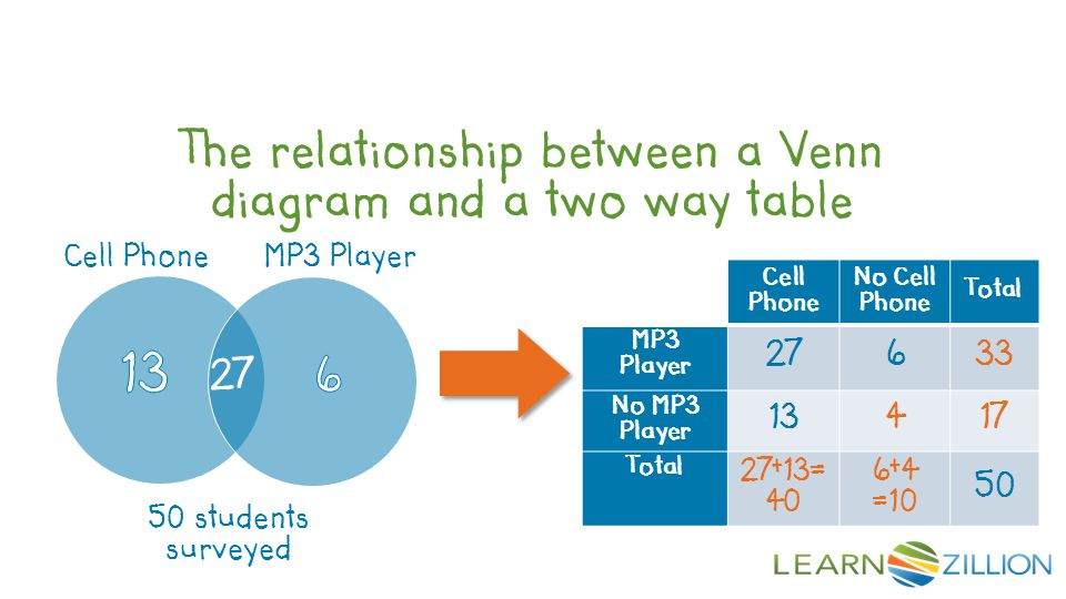 The relationship between a Venn diagram and a two way table Cell Phone No Cell Phone Total MP3 Player 27633 No MP3 Player 13417 Total 27+13= 40 6+4 =1