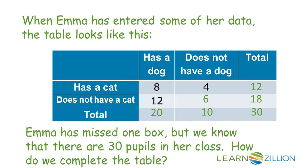 Has a dog Does not have a dog Total Has a cat 84 Does not have a cat 12 Total When Emma has entered some of her data, the table looks like this:. Emma